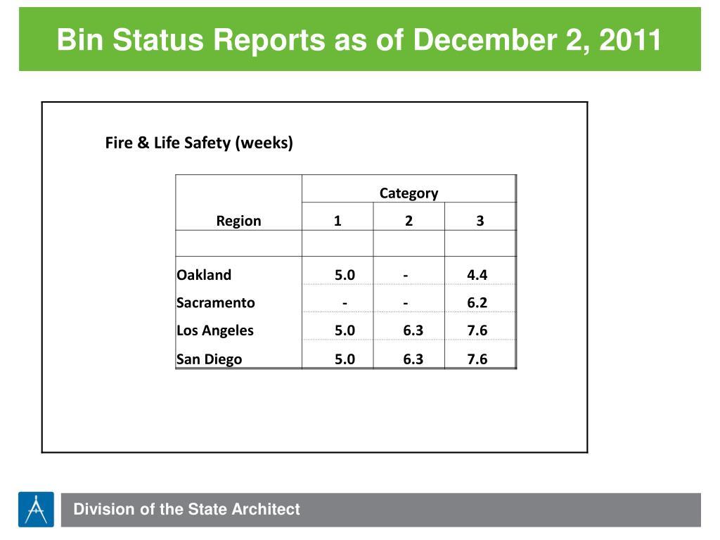 Bin Status Reports as of December 2, 2011