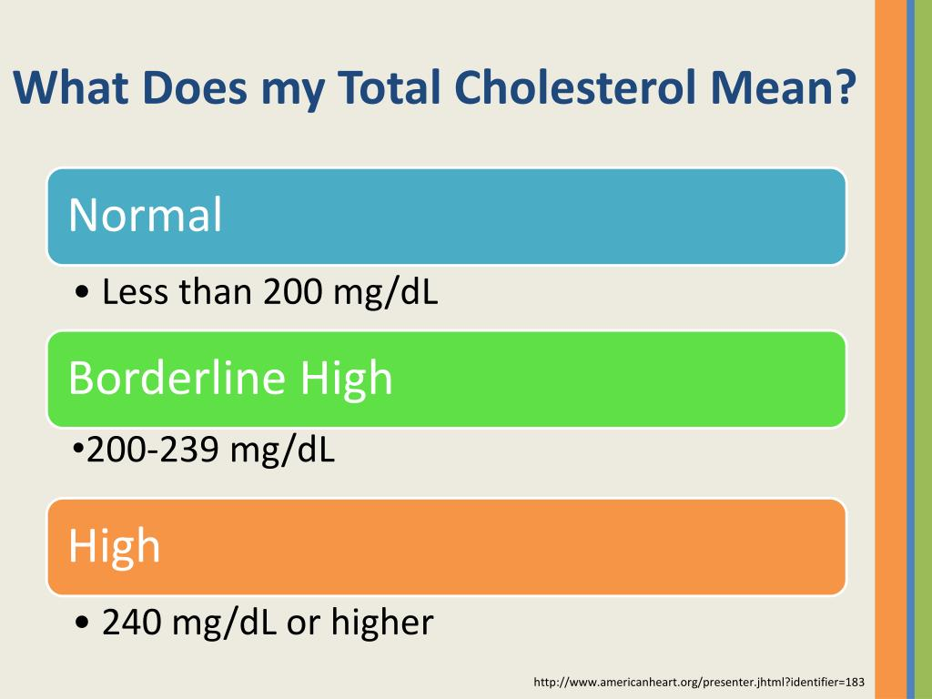 What Does my Total Cholesterol Mean?