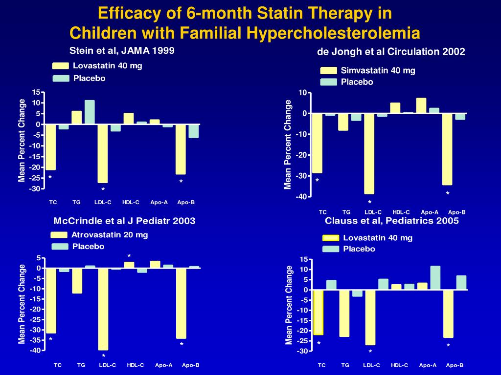 Efficacy of 6-month Statin Therapy in