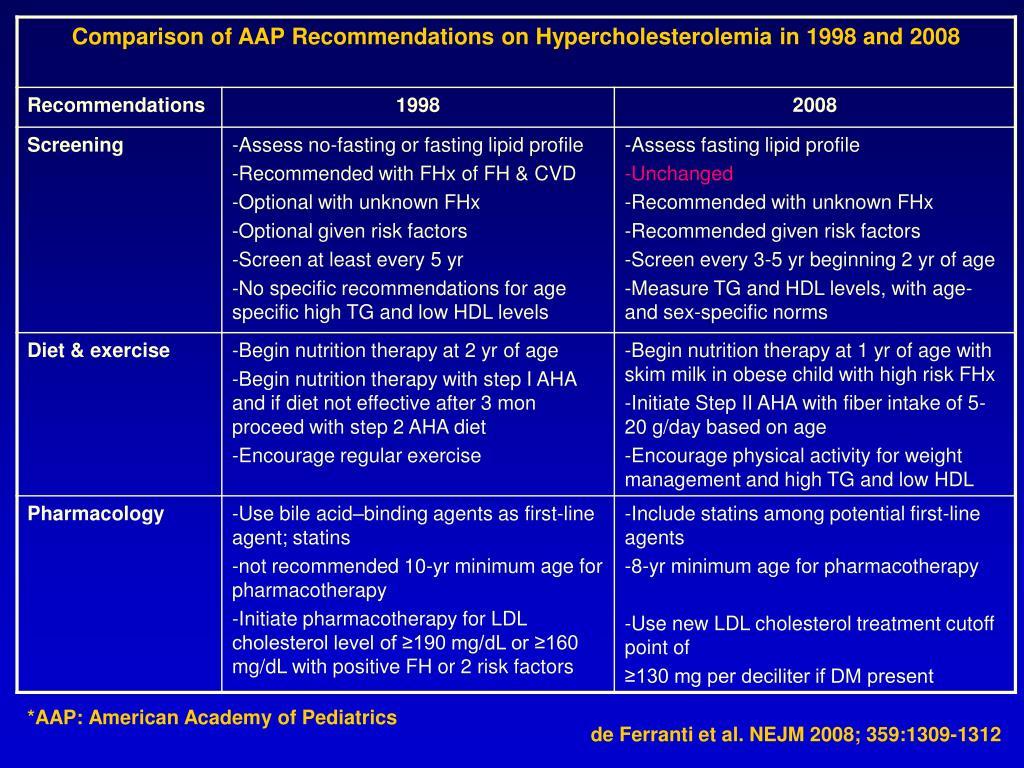 *AAP: American Academy of Pediatrics