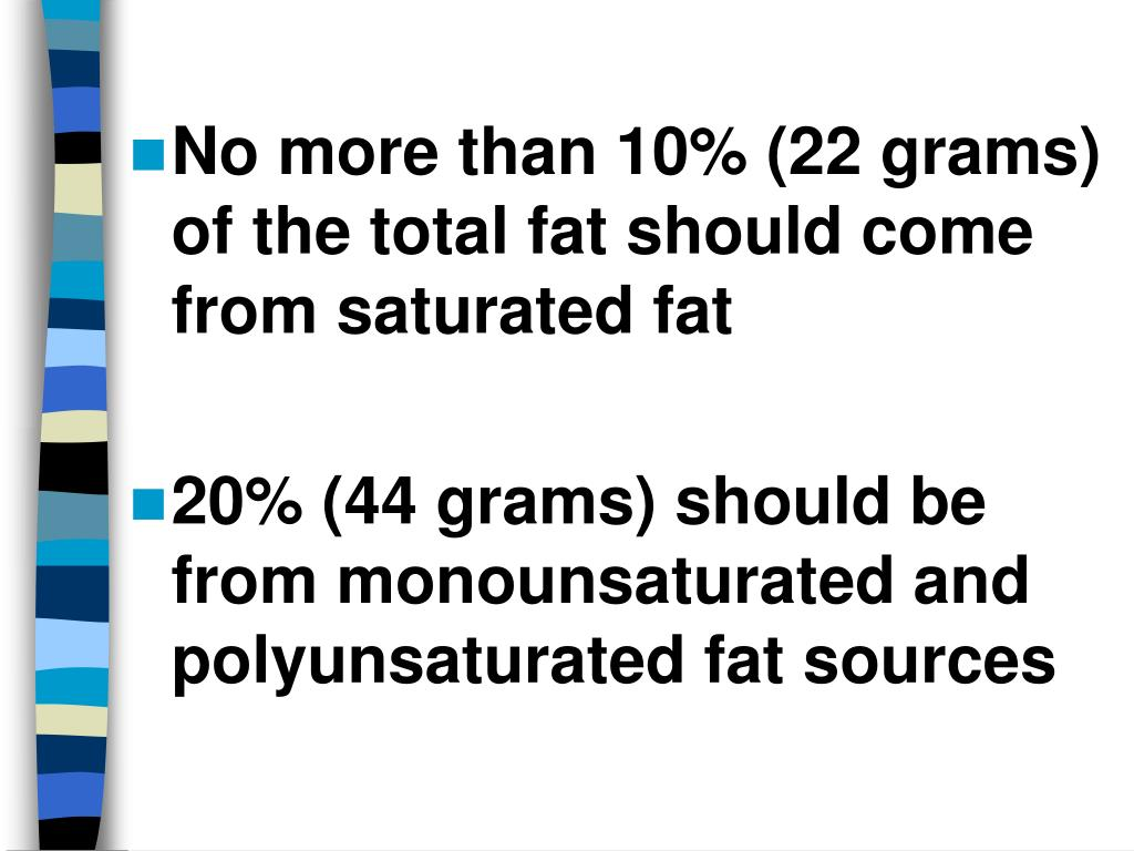 No more than 10% (22 grams) of the total fat should come from saturated fat