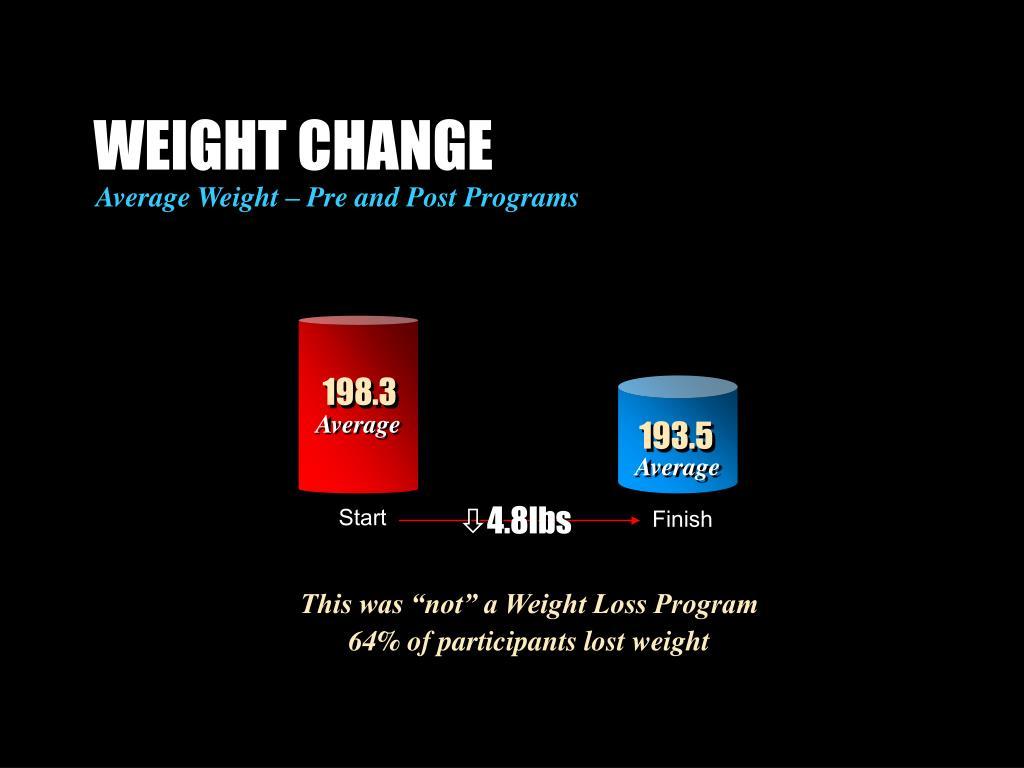 WEIGHT CHANGE
