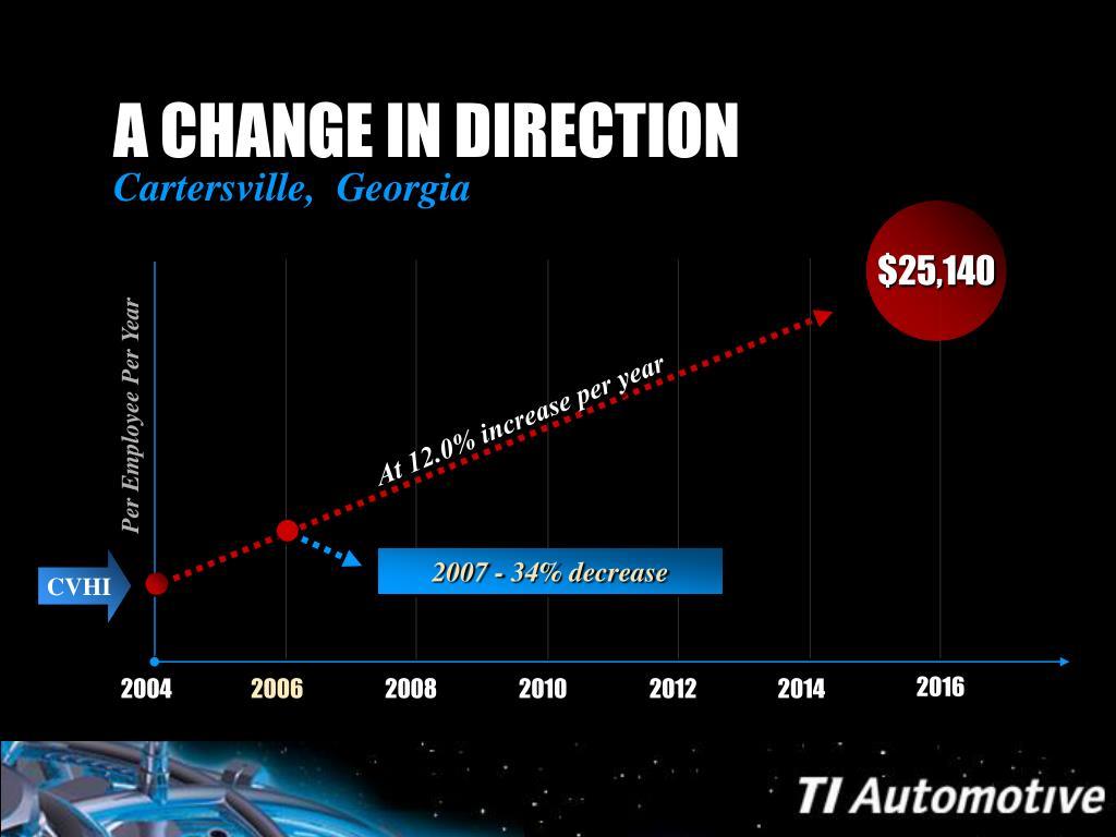2007 - 34% decrease