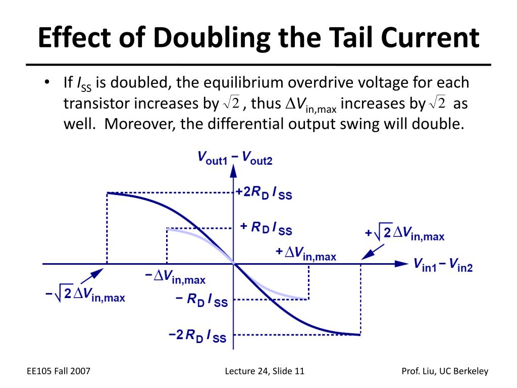 Effect of Doubling the Tail Current