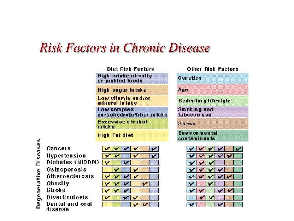 Risk Factors in Chronic Disease