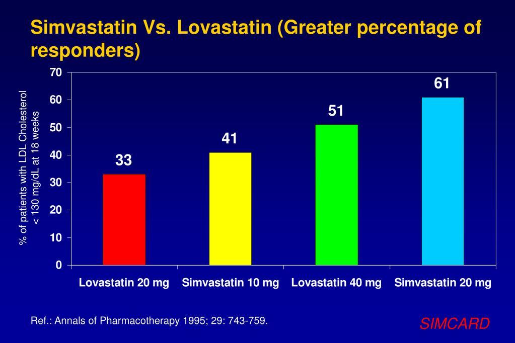 Simvastatin Vs. Lovastatin (Greater percentage of responders)