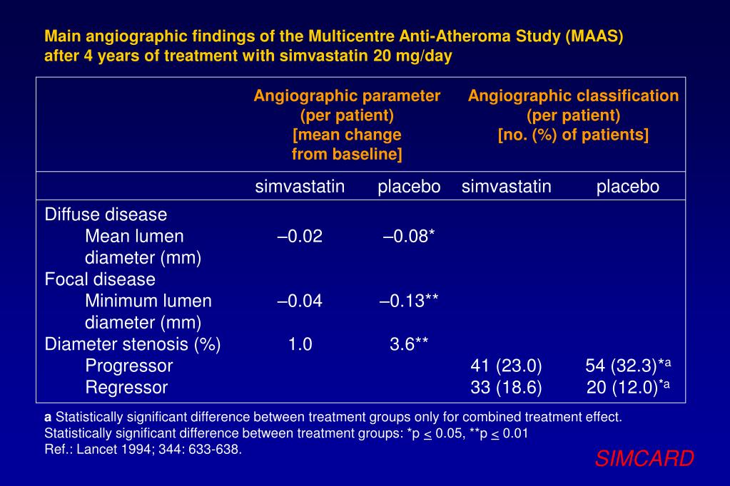 Main angiographic findings of the Multicentre Anti-Atheroma Study (MAAS)