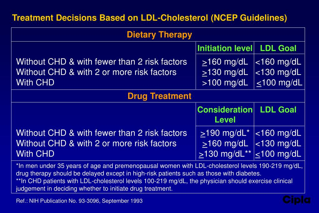 Treatment Decisions Based on LDL-Cholesterol (NCEP Guidelines)