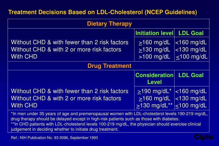 Treatment decisions based on ldl cholesterol ncep guidelines