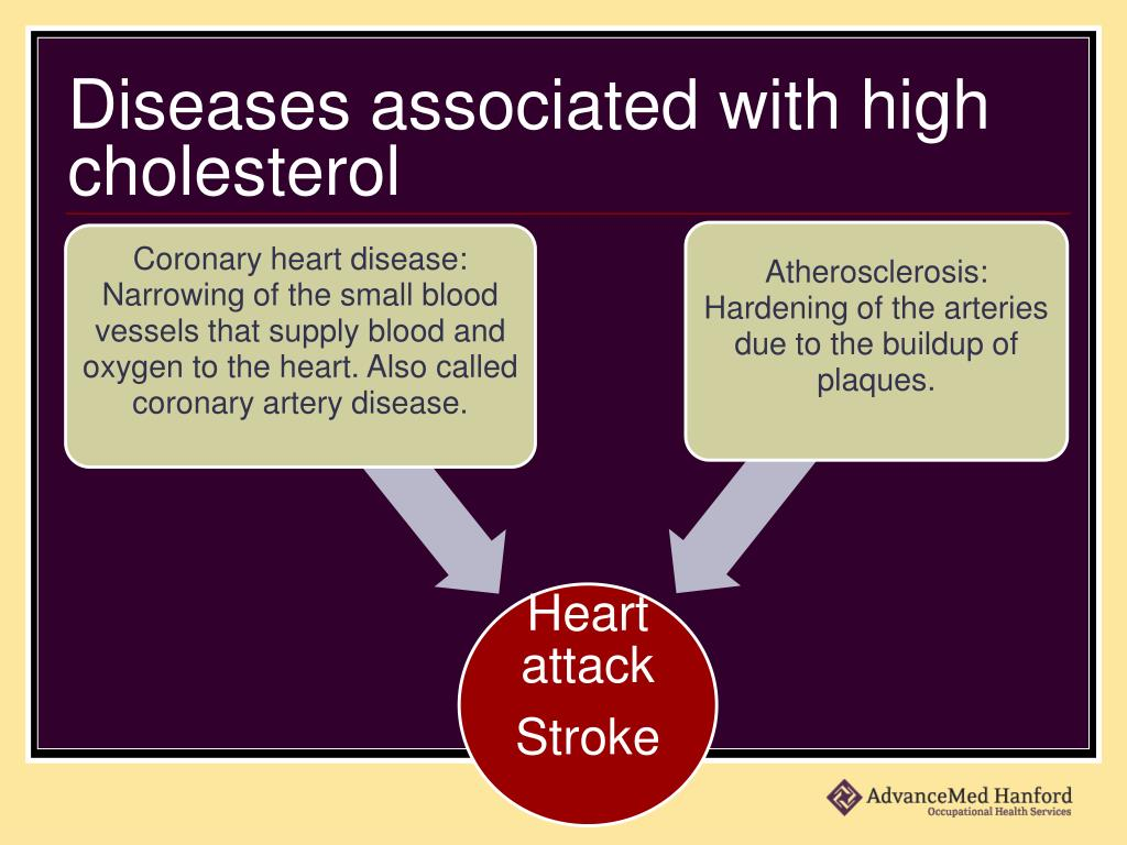 Diseases associated with high cholesterol