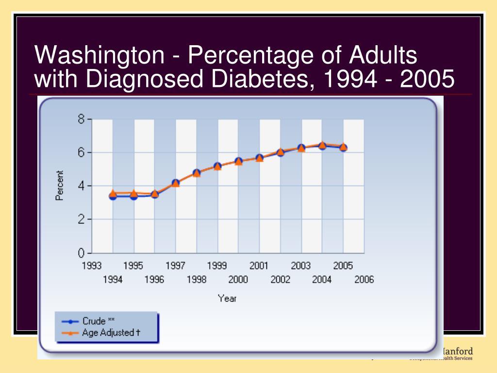 Washington - Percentage of Adults with Diagnosed Diabetes, 1994 - 2005