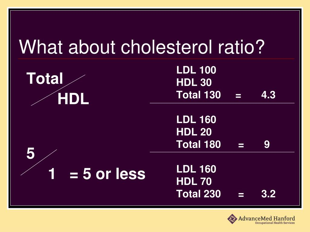 What about cholesterol ratio?