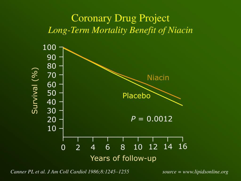 Coronary Drug Project
