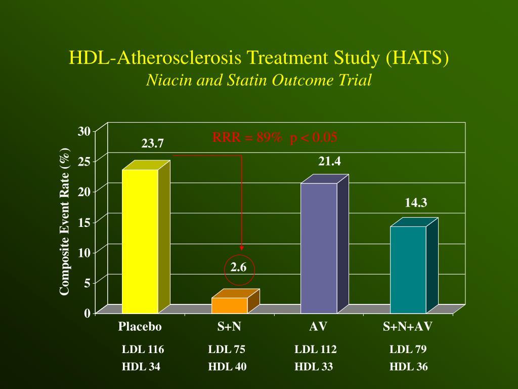 HDL-Atherosclerosis Treatment Study (HATS)