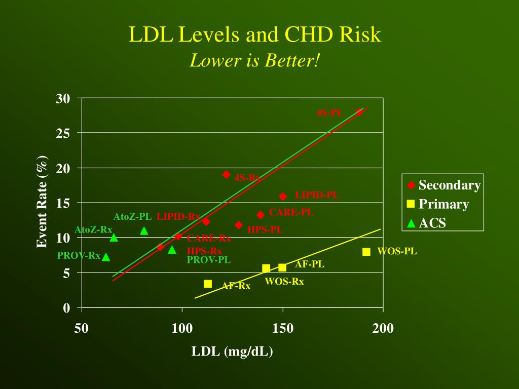 LDL Levels and CHD Risk