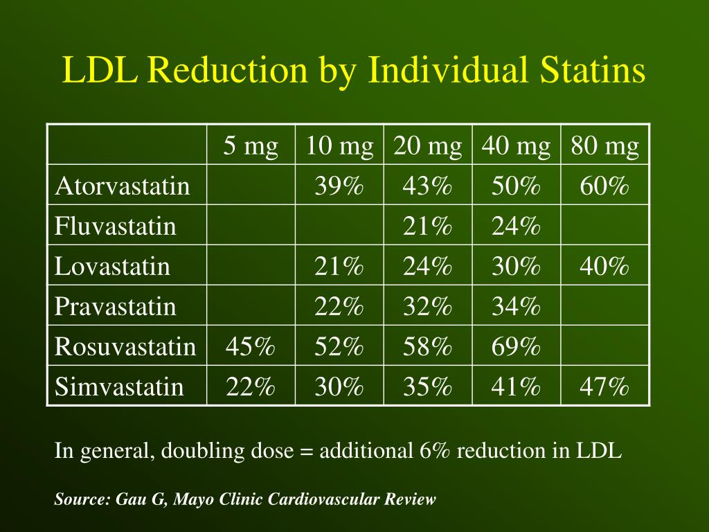 LDL Reduction by Individual Statins