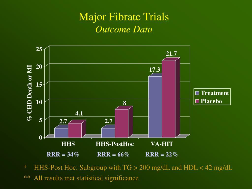 Major Fibrate Trials