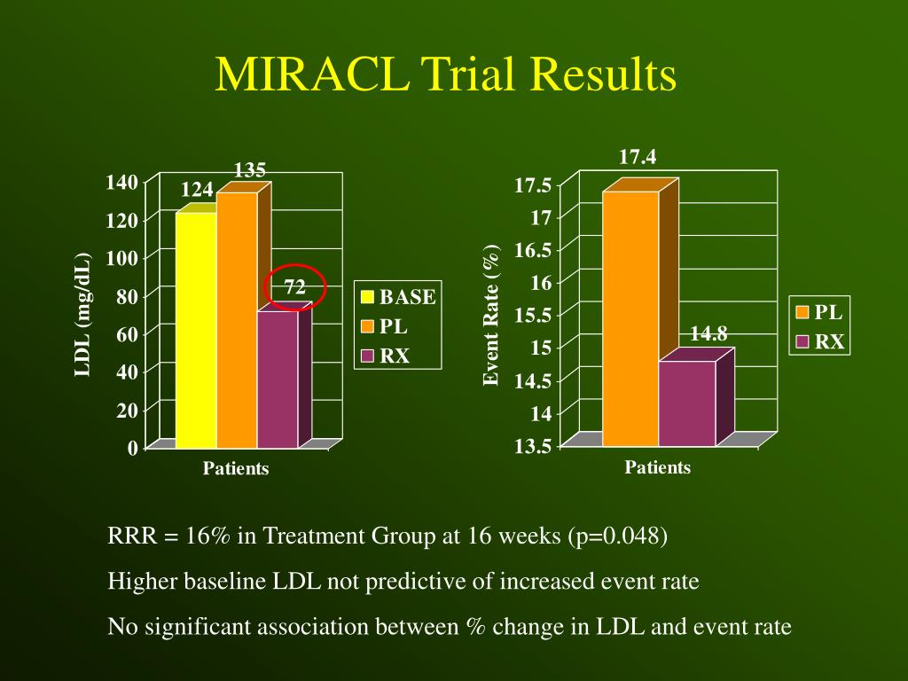 MIRACL Trial Results
