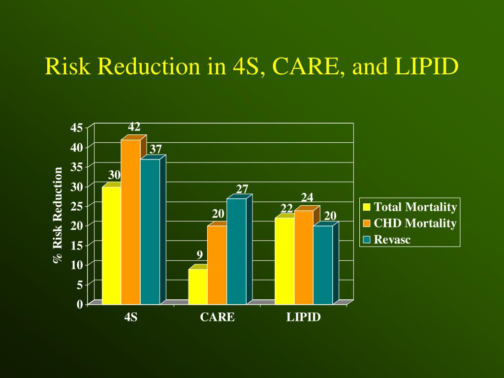 Risk Reduction in 4S, CARE, and LIPID