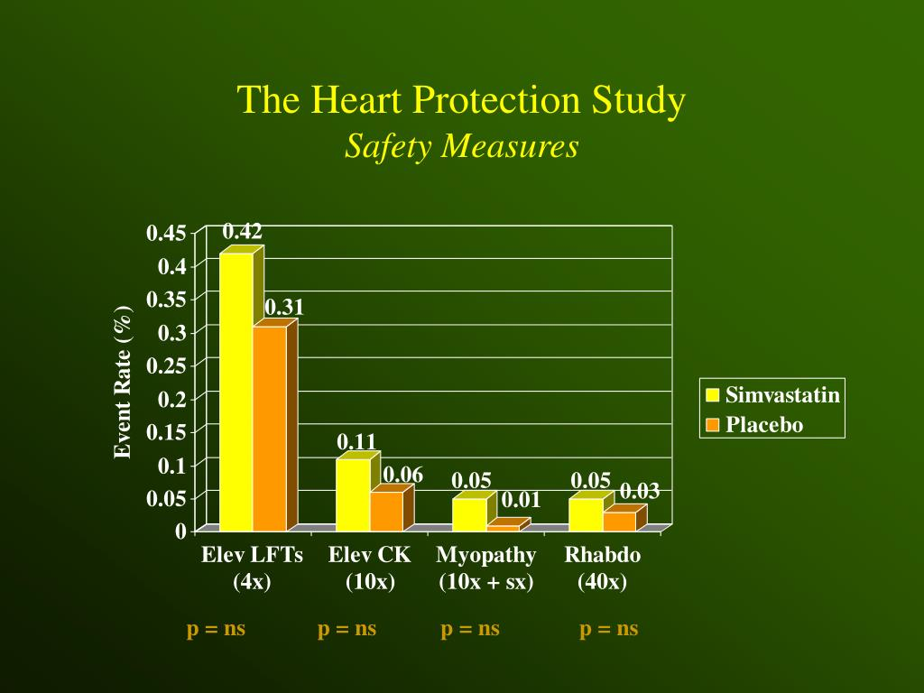 The Heart Protection Study
