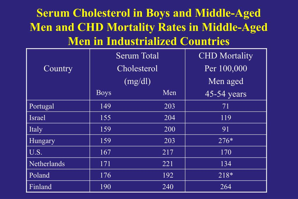 Serum Cholesterol in Boys and Middle-Aged Men and CHD Mortality Rates in Middle-Aged Men in Industrialized Countries