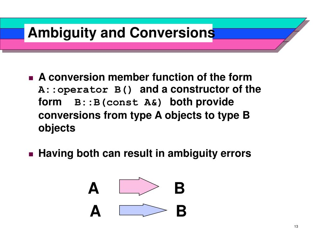 Ambiguity and Conversions