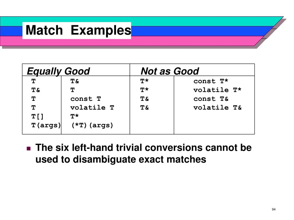 Match  Examples