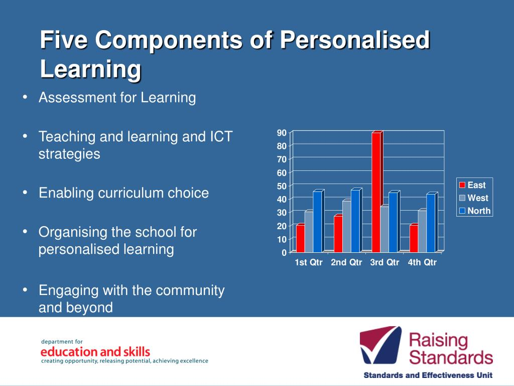 Five Components of Personalised Learning