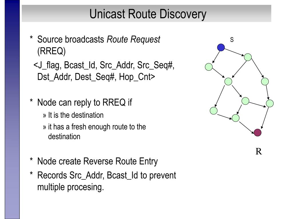 Unicast Route Discovery