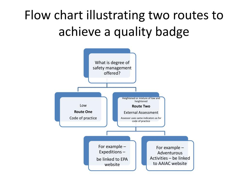 Flow chart illustrating two routes to achieve a quality badge
