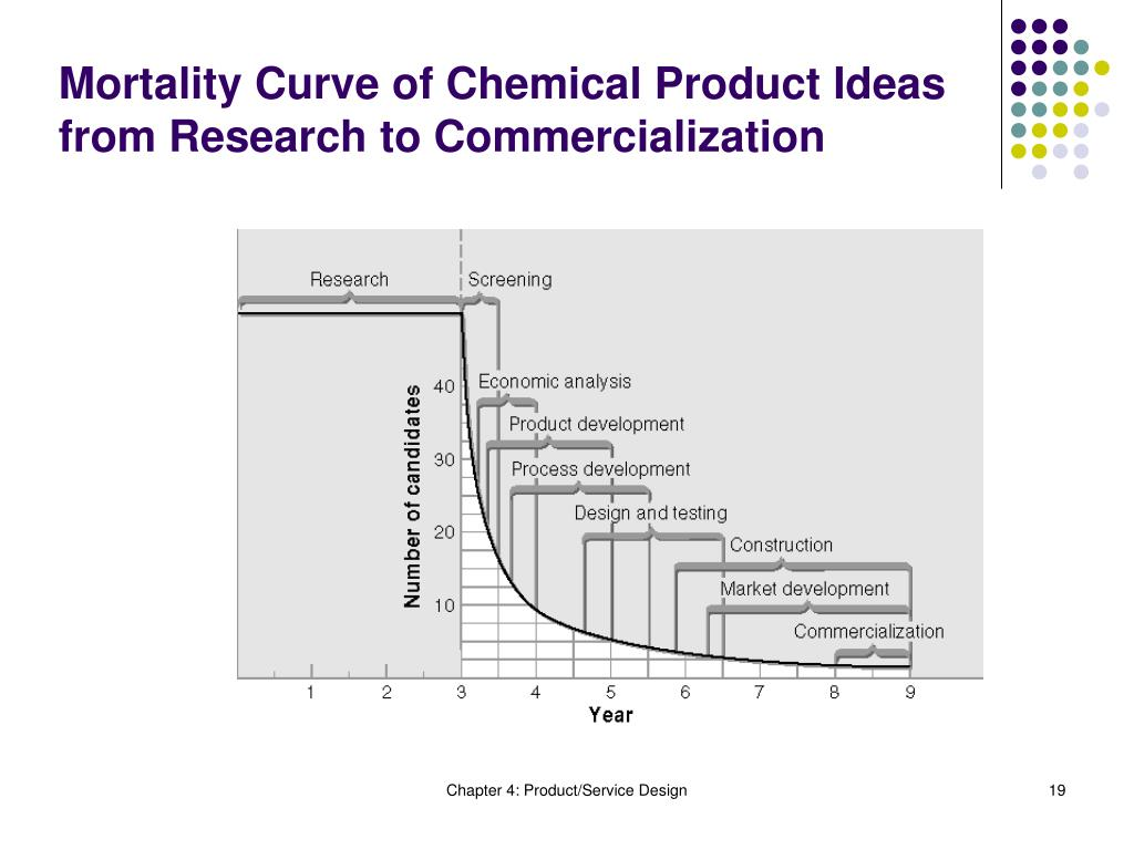 Mortality Curve of Chemical Product Ideas from Research to Commercialization