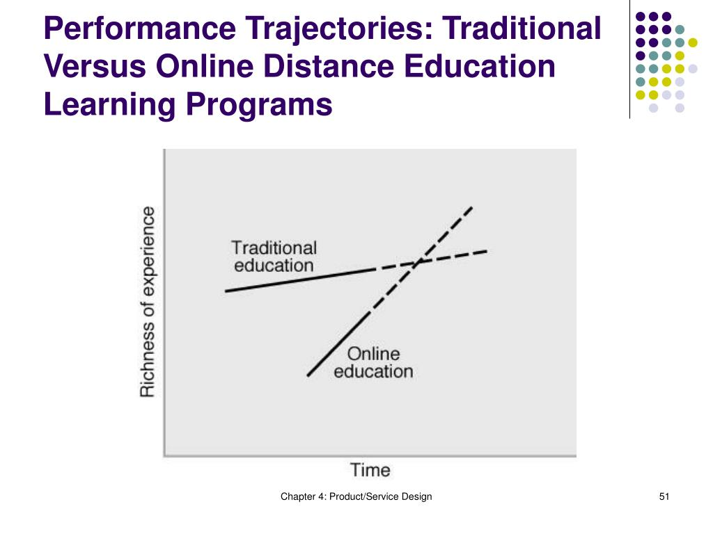 Performance Trajectories: Traditional Versus Online Distance Education Learning Programs