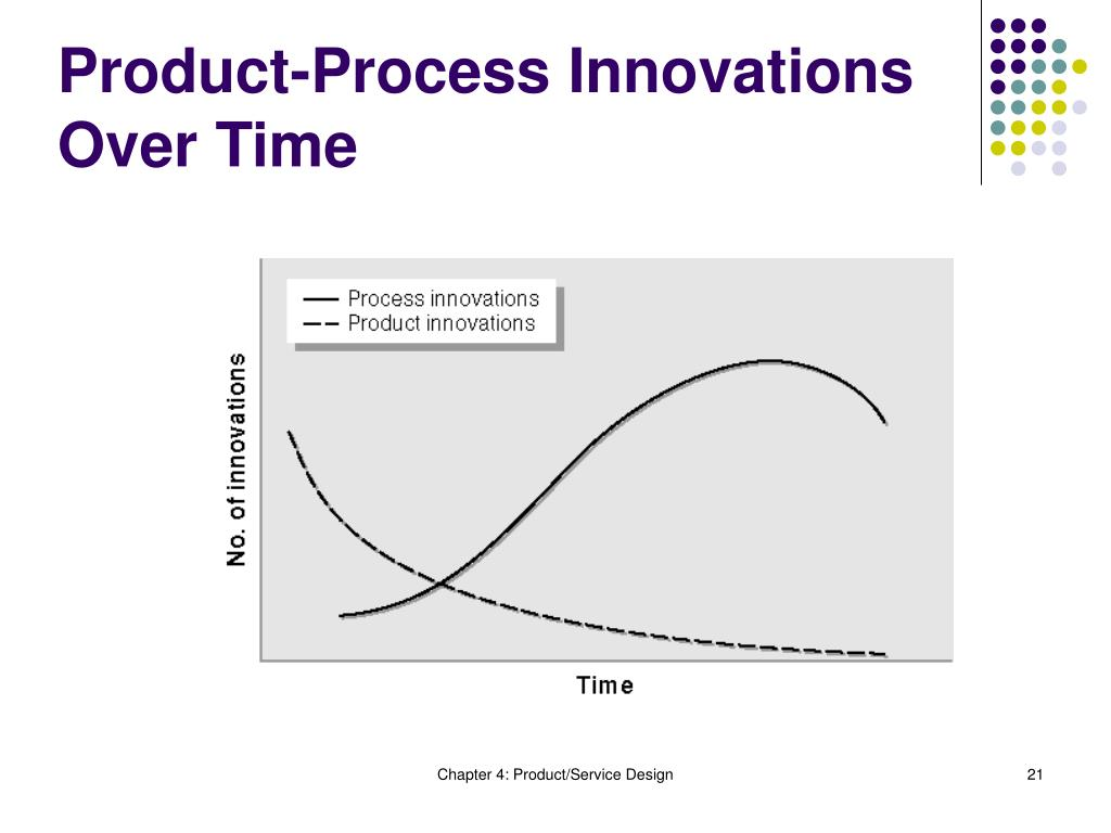 Product-Process Innovations Over Time