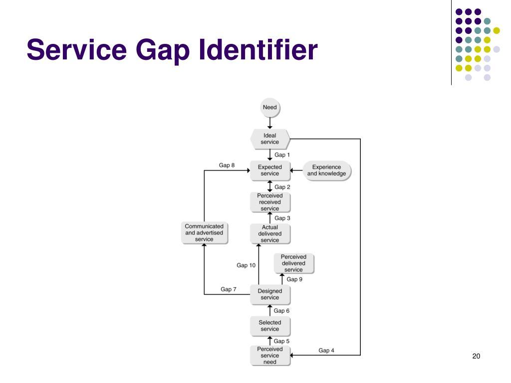 Service Gap Identifier