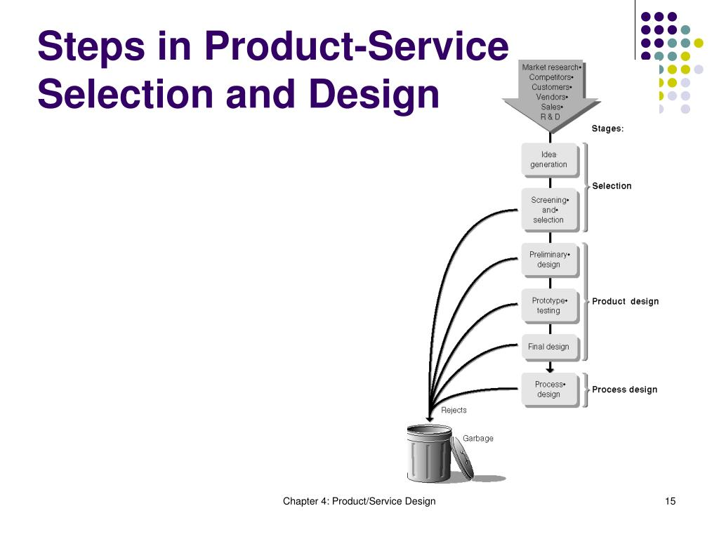 Steps in Product-Service Selection and Design