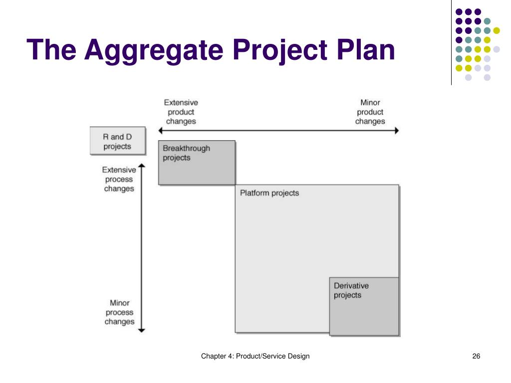 The Aggregate Project Plan