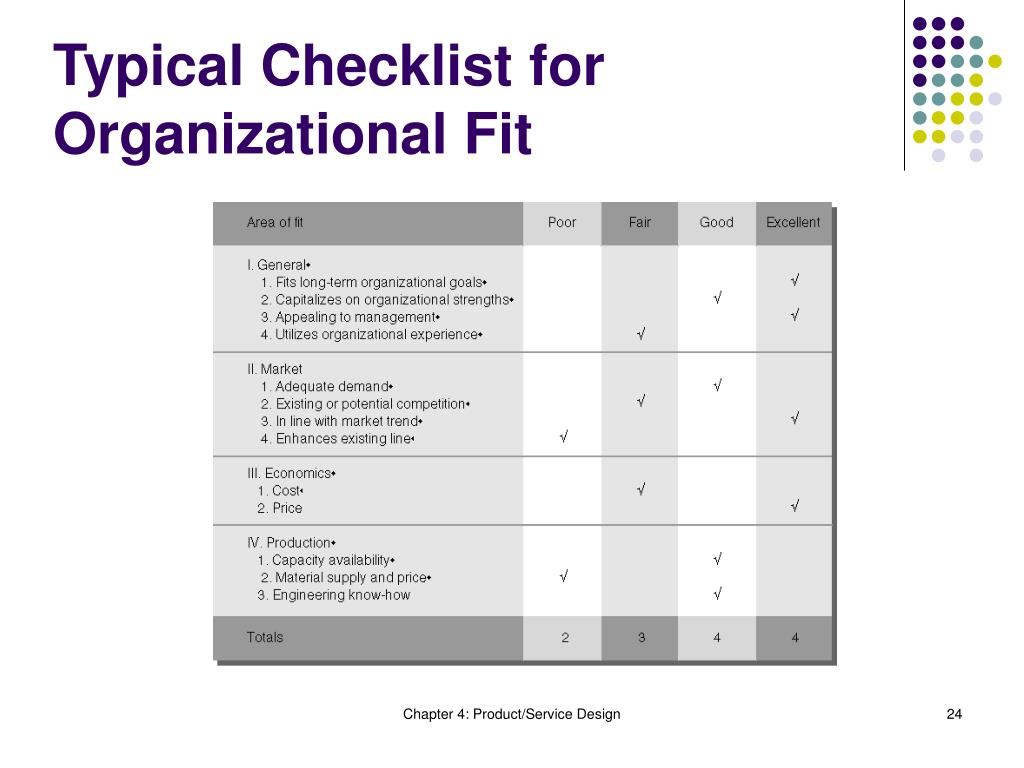 Typical Checklist for Organizational Fit