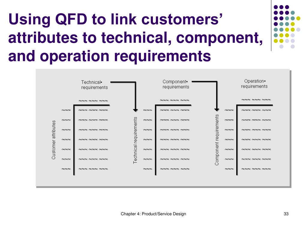 Using QFD to link customers' attributes to technical, component, and operation requirements