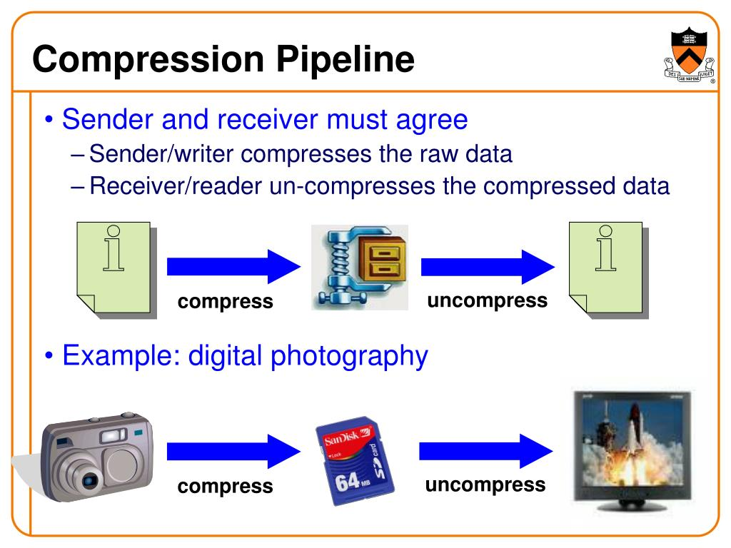 Compression Pipeline