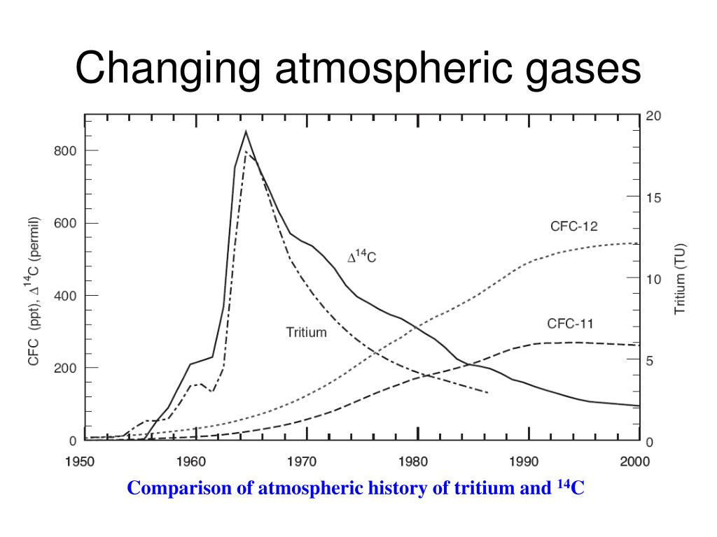 Changing atmospheric gases