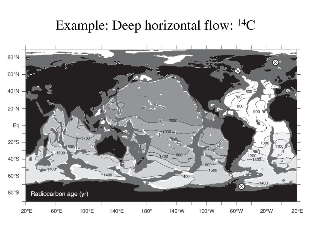 Example: Deep horizontal flow: