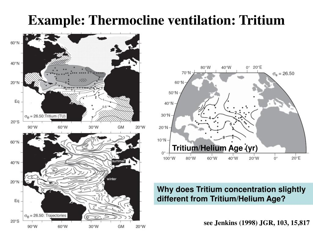 Example: Thermocline ventilation: Tritium