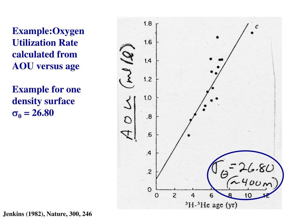 Example:Oxygen