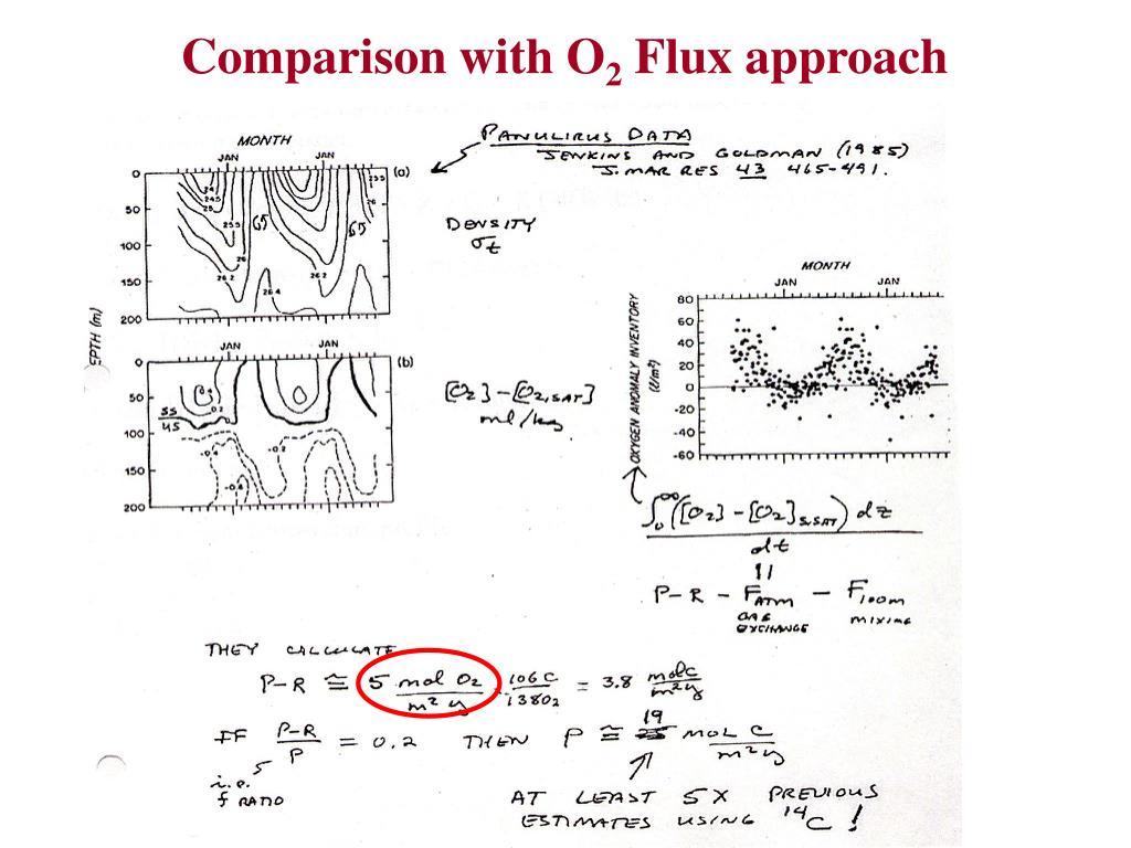 Comparison with O