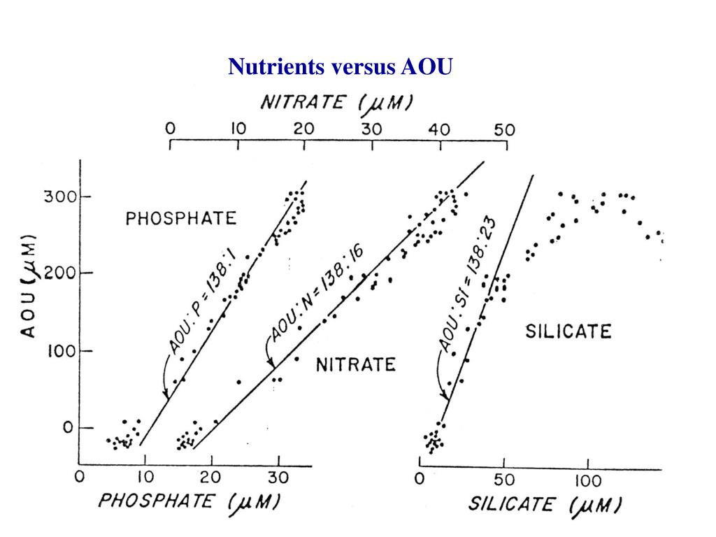 Nutrients versus AOU