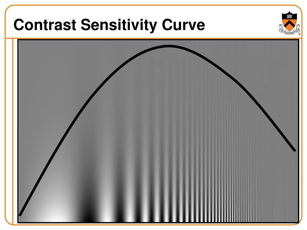 Contrast Sensitivity Curve