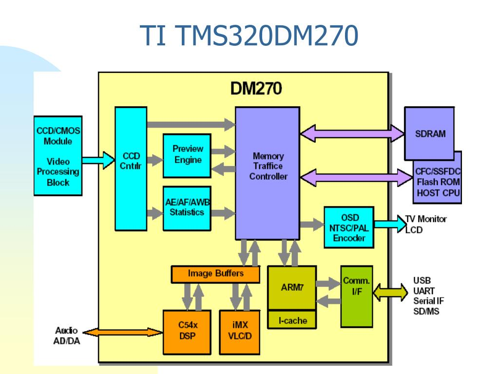 TI TMS320DM270