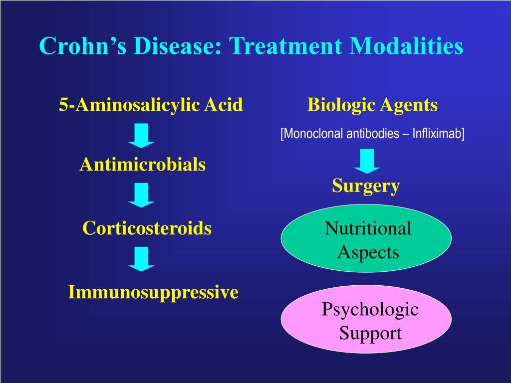 Crohn's Disease: Treatment Modalities