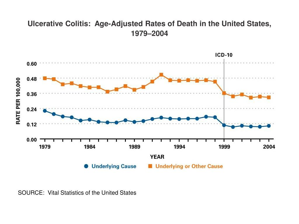 Ulcerative Colitis:  Age-Adjusted Rates of Death in the United States, 1979–2004