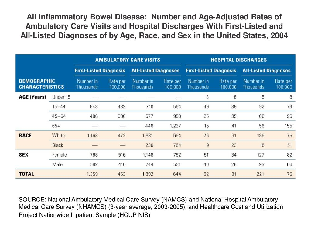 All Inflammatory Bowel Disease:  Number and Age-Adjusted Rates of Ambulatory Care Visits and Hospital Discharges With First-Listed and All-Listed Diagnoses of by Age, Race, and Sex in the United States, 2004